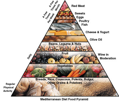 Mediterranean Diet Food Pyramid PDF