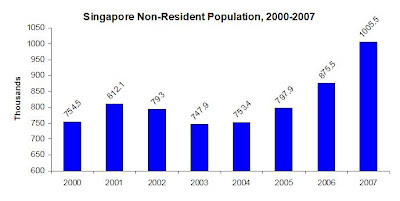 Under The Willow Tree: Singapores Population Statistics - The Rise of ...