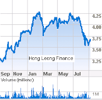 Under The Willow Tree: Finance Companies: Hong Leong Finance ...