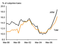 chart: percentage of sub-prime loans