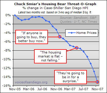 Chuck Smiar: Housing Bear Threat-O-Meter
