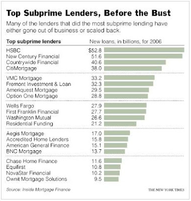 Top Subprime Lenders before the bust