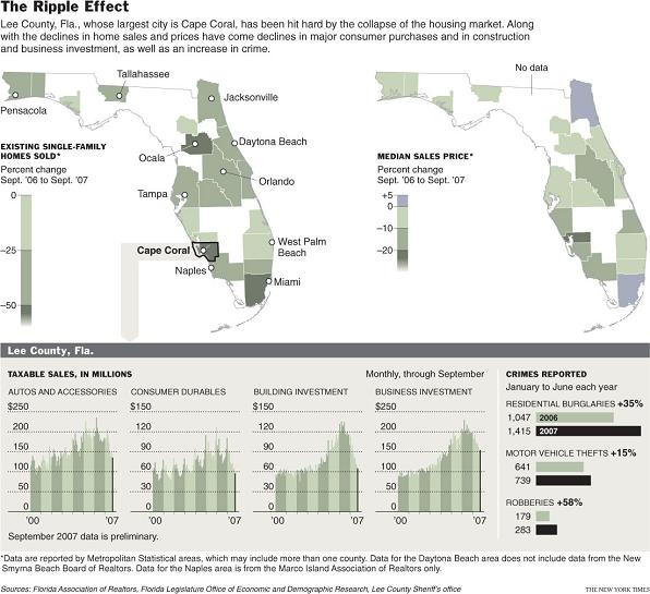 The Florida Real Estate Bubble