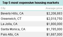 5 most expensive real estate markets
