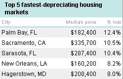 5 fastest depreciating housing markets