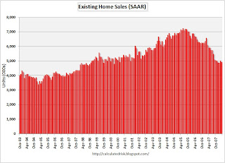 Existing Home Sales down 19.3%