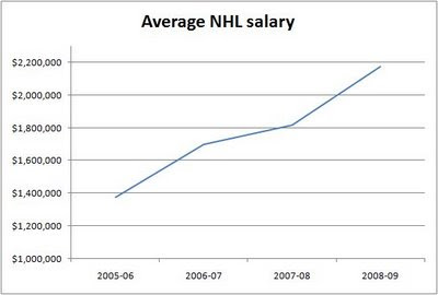 Average NHL Salary