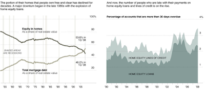 Home Equity: The Debt Trap