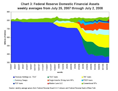 Federal Reserve Assets decline in quality