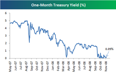 One-Month Treasuries Still Indicate Fear
