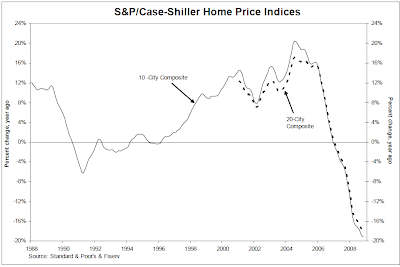 Case-Shiller: Home prices fall at record pace