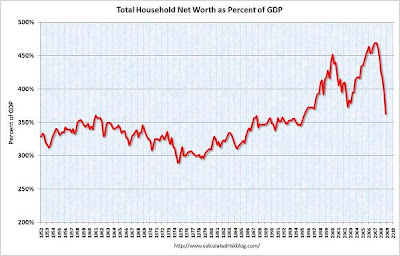 U.S. households saw their net worth fall by $11.2 trillion, or 18%, to $51.5 trillion at the end of 2008