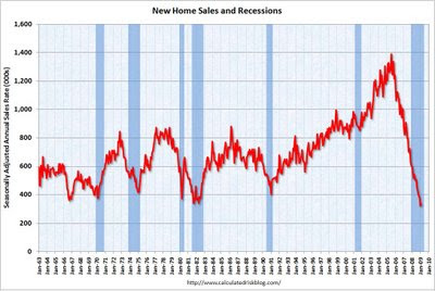 Jan new home sales just above record low