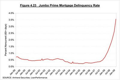 Jumbo Prime Mortgage Delinquency Rate