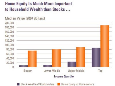 Home Equity is much more important to Household Wealth than stocks
