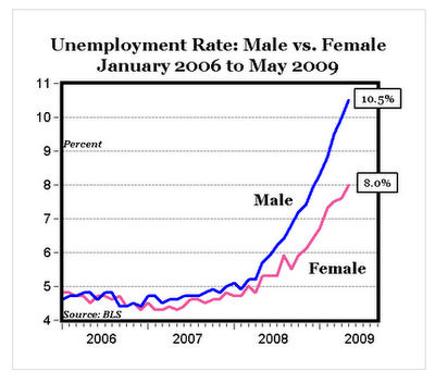 Male versus Female Unemployment from January 2006 to May 2009