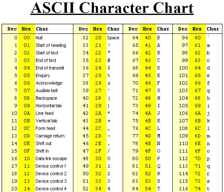 Embedded system design hub ascii communication ports - Ascii binary character table ...