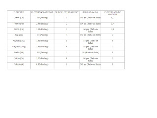 Quimica en linea serie electromotriz y propiedades peri dicas - Inmobiliaria serie 5 ...