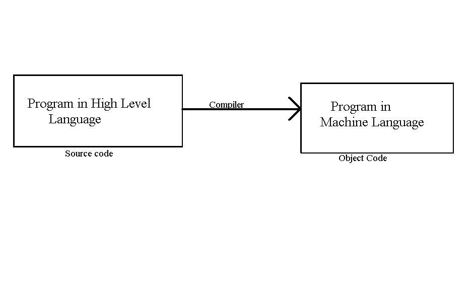 All Categories Softwaremiss