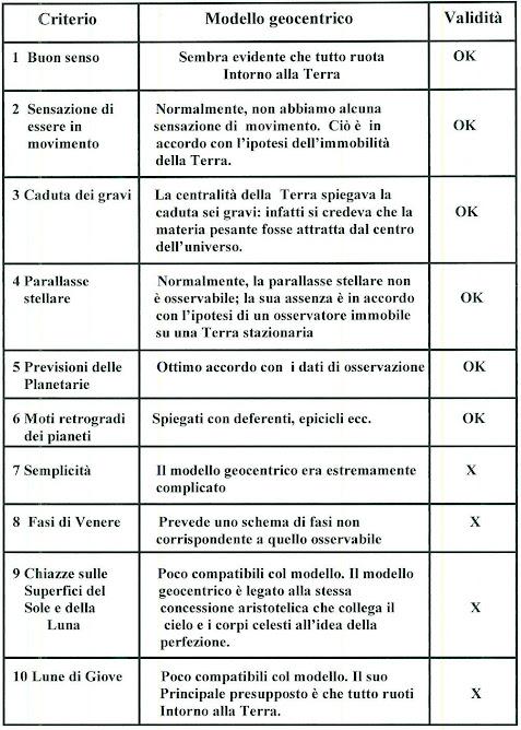 MODULO GEOCENTRICO 1610