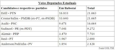 Votos para Deputados Estaduais em Itaboraí