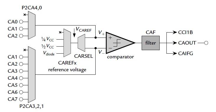 scientific instruments using the ti msp430  tutorial 12  making comparisons
