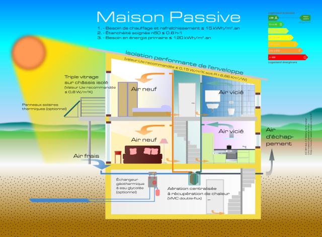 Bio diversit l 39 histoire de la vie des maisons cologiques - Resistance thermique maison passive ...