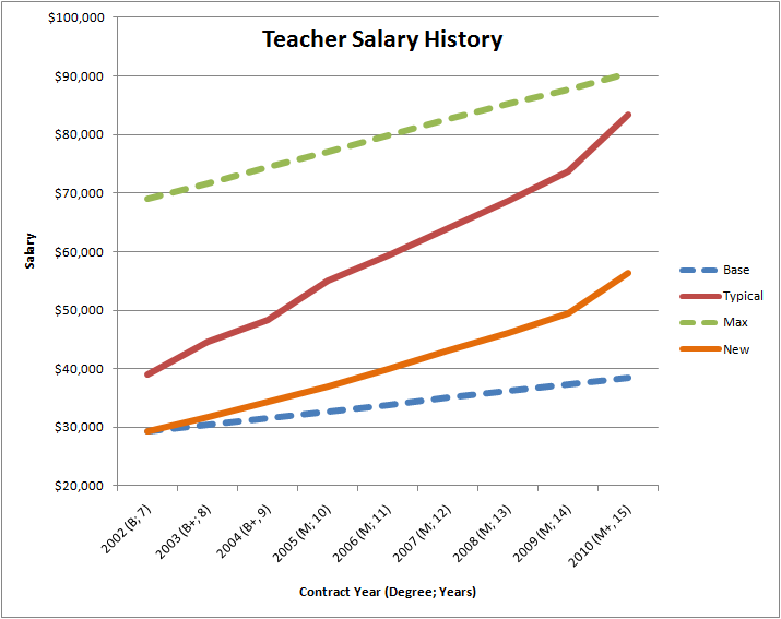 SaveHilliardSchools.org: Teacher Salary History