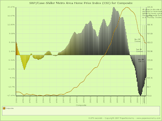 S&P/Case-Shiller Metro Area Home Price Index (CSI) for Composite