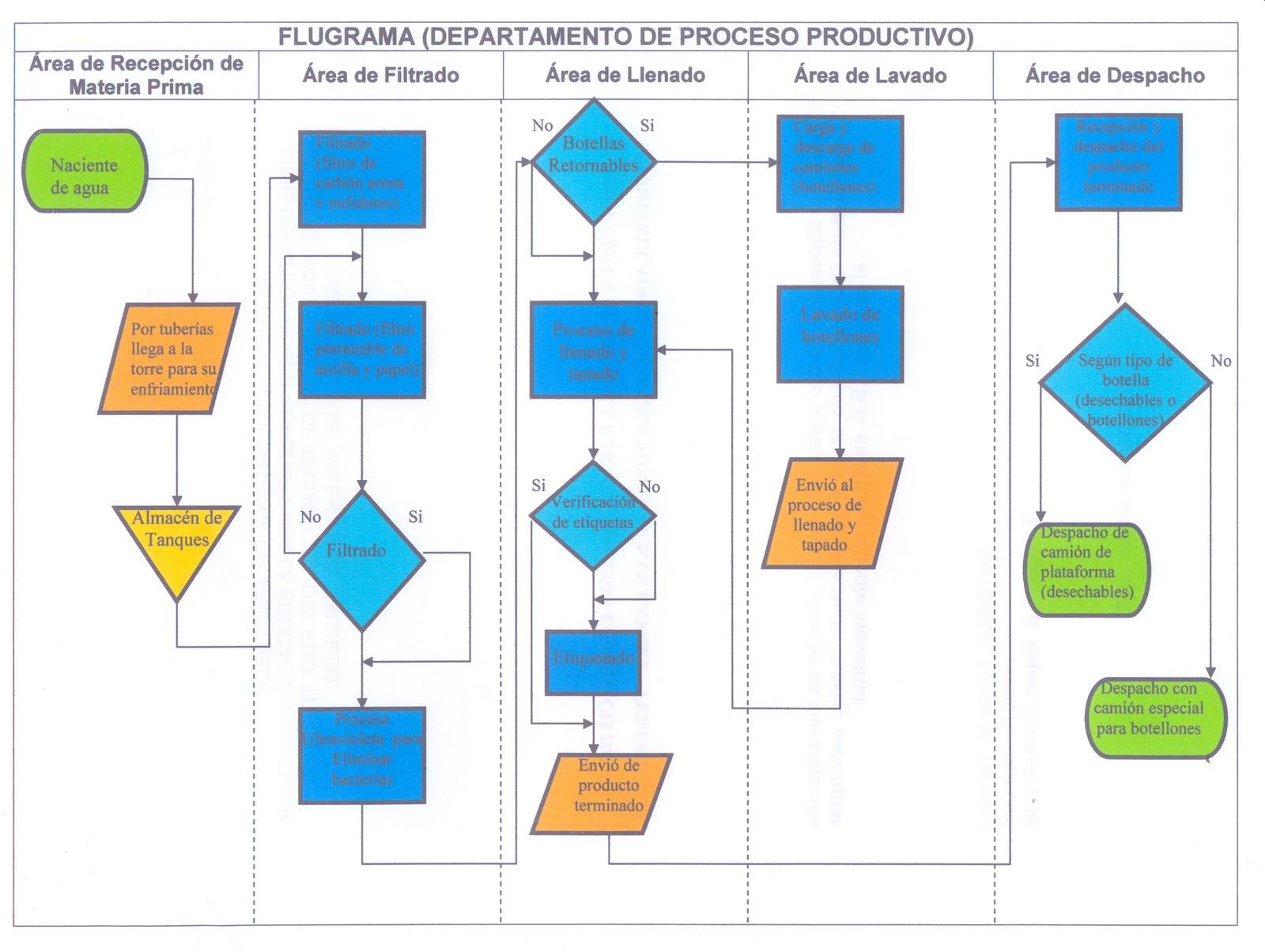 Diagrama de Flujo (Proceso Productivo)
