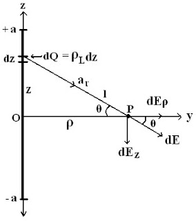 Electric Field Intensity Due To a Finite Line Charge - Field Theory.