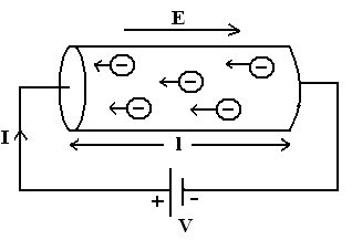 what is the concept of electromagnetic conduction essay Increased understandings of cathode rays led to the development of television explain why the apparent inconsistent behaviour of cathode rays caused debate as to whether they were charged particles or electromagnetic waves.
