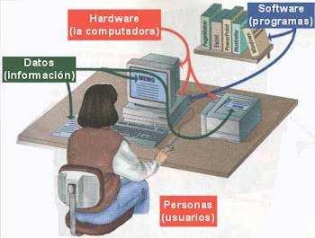 Sistema del Computo