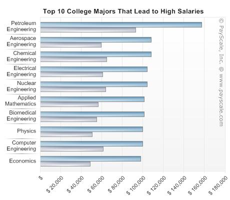 Biochemistry top 10 degree