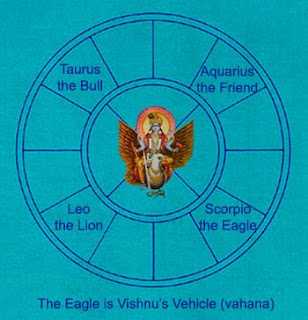 Vishnu in the Mother's Symbol