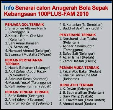 Senarai Nama Pemain Pemain Pemain Liga Super Kelantan 2013