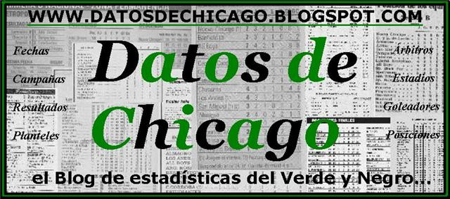 Datos de Chicago