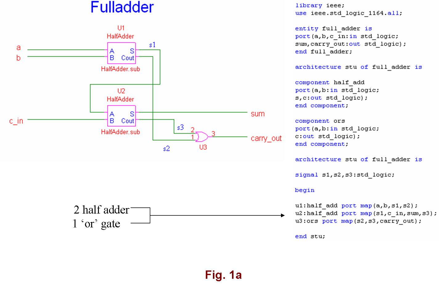 Splinters Structural Way Of Programming Full Adder Circuit Will Happen If The Designer Doesnt Able To Visualize Fulladder Into Two Halfadders And One Or Gate In That Case He Designs
