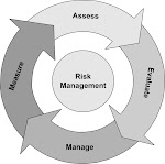 Risk assessment for FOOD and Pharma Sector