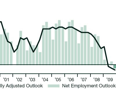 Employment+outlook
