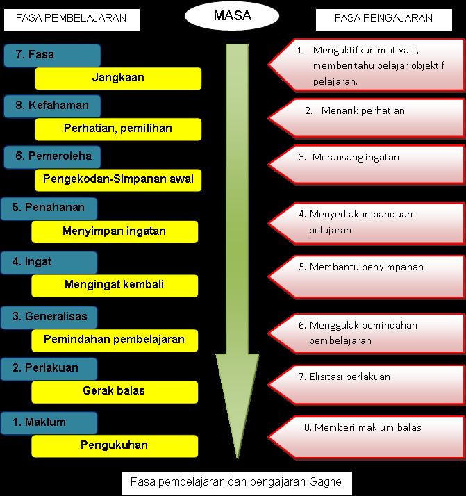 Teori Pembelajaran Kognitif Teori Pembelajaran Gagne