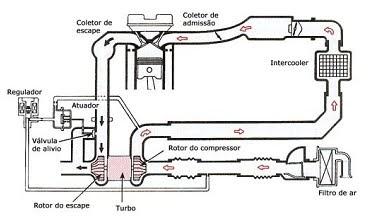 Como Funciona Um Turbo E Pra Que Serve