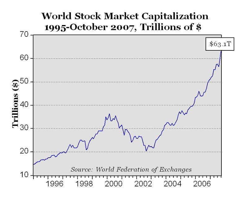 carpe diem world stock markets set another new record Stock Market Index