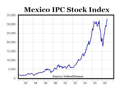 Inflacion de México en (IPC) - La tabla y el gráfico de inflación muestran las tasas de inflación Mexicano: IPC de México en La inflación se basa en el índice de precios al consumo, el indicador de inflación más importante en la mayoría de países.