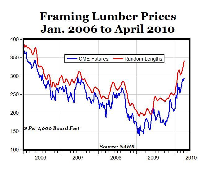 Random lengths lumber