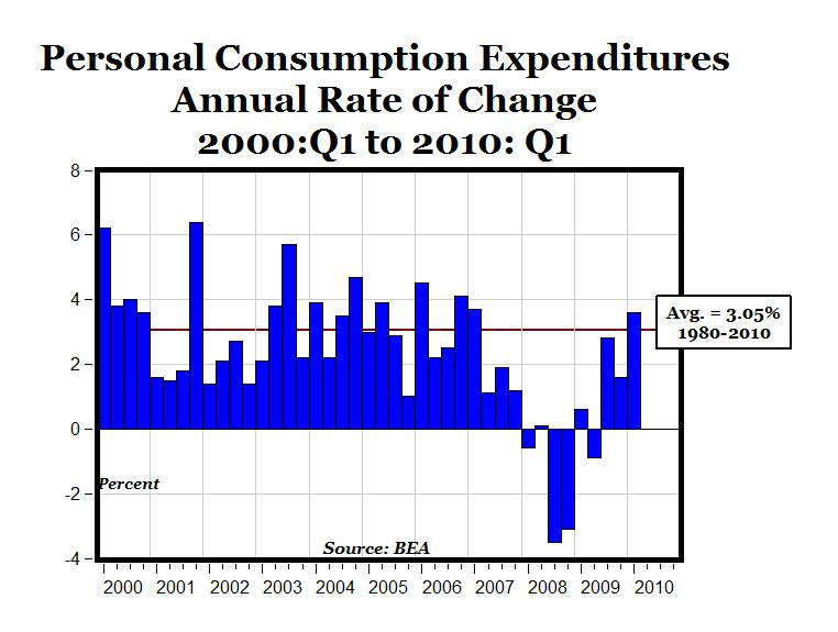 Government spending's misleading impact on GDP