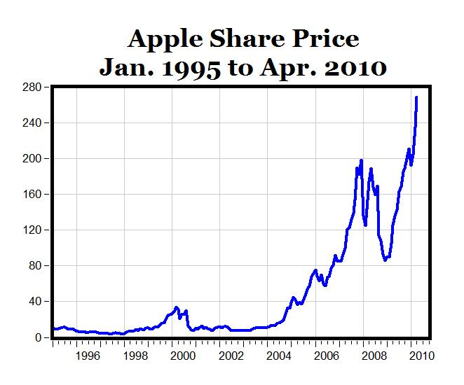 appl stock ticker