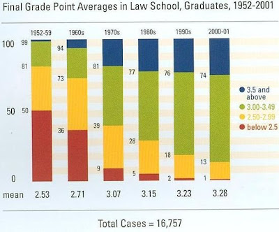 GPA vs. Course Difficulty for Law School?