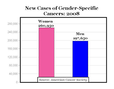 Grants and funding Cancer Australia