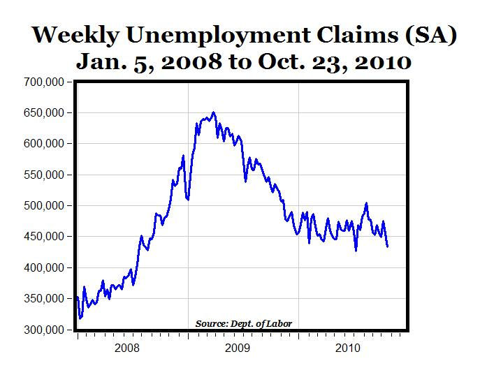 weekly wrap on unemployment rates Filings for us unemployment benefits declined  a less-volatile measure than the weekly figure, dropped to 221,000 from 225,000  , with the unemployment rates of blacks at a record low and .